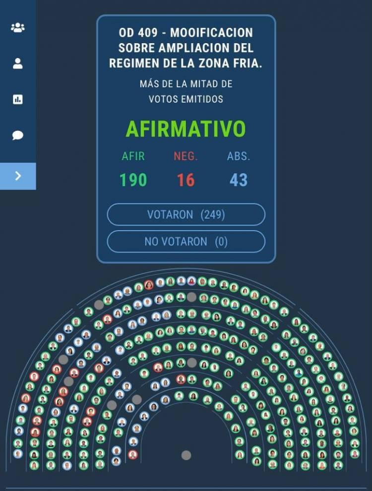 """Diputados aprobó la """"Zona Fría"""" para Coronel Rosales y varios distritos de la Provincia"""