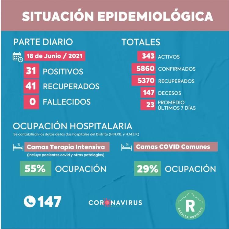 Este viernes se registraron 31 casos positivos de coronavirus y 41 recuperados en Coronel Rosales