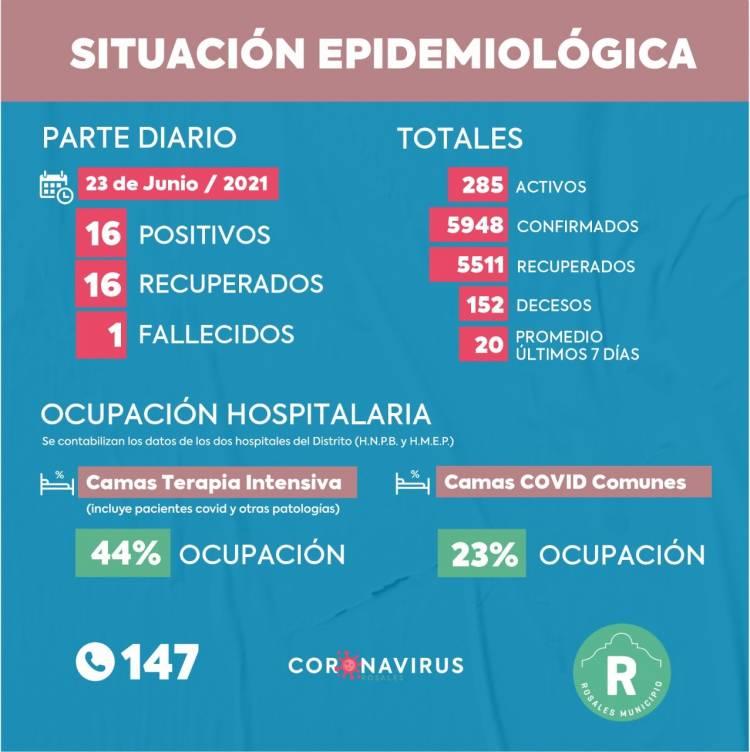 Este miércoles se registraron 16 casos positivos, 1 fallecido y 16 recuperados en Coronel Rosales