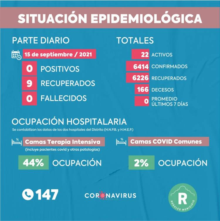 Este miércoles no se registraron casos positivos de coronavirus y hubo 9 recuperados en Coronel Rosales